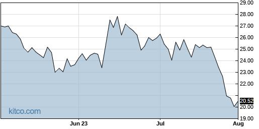 INBX 3-Month Chart