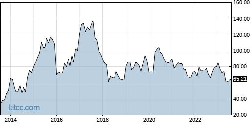 INCY 10-Year Chart