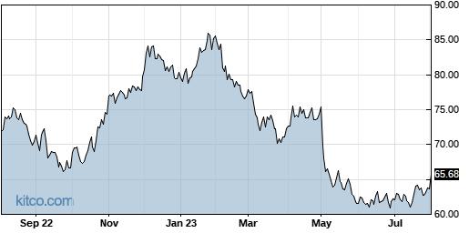 INCY 1-Year Chart