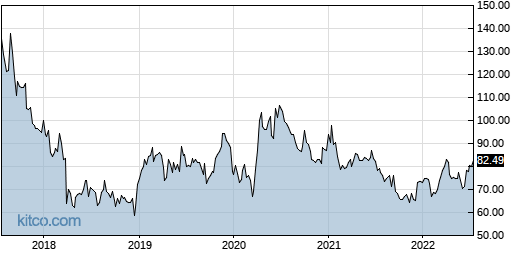 INCY 5-Year Chart