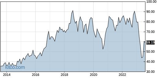 INDB 10-Year Chart
