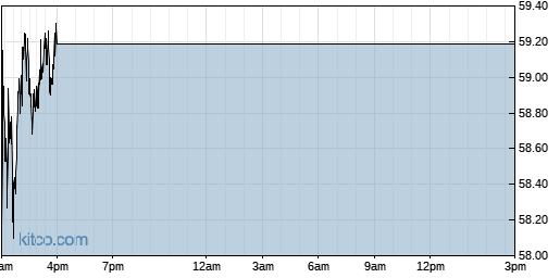INDB 1-Day Chart