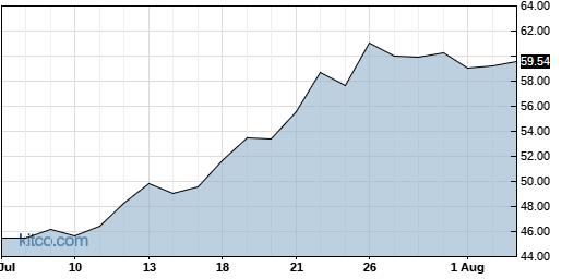 INDB 1-Month Chart