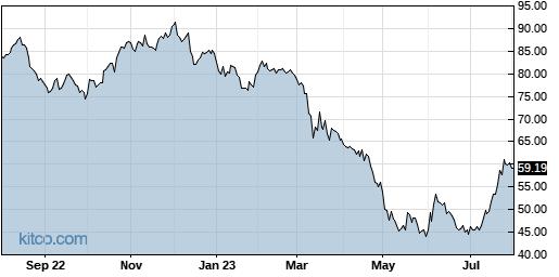 INDB 1-Year Chart