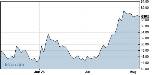 INDB 3-Month Chart