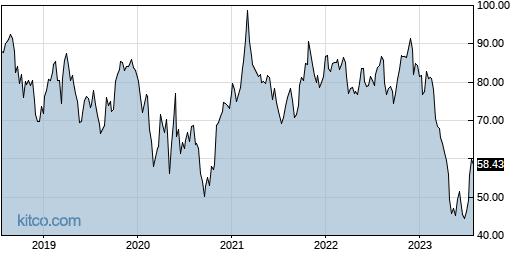 INDB 5-Year Chart