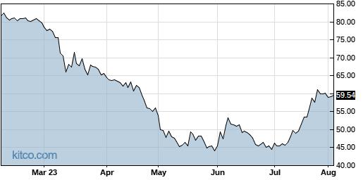 INDB 6-Month Chart