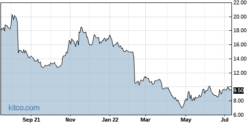 INFU 1-Year Chart