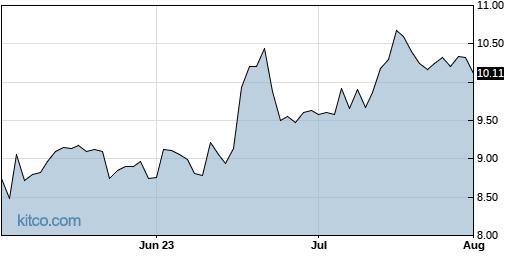 INFU 3-Month Chart