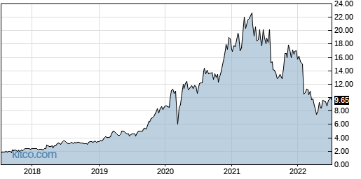 INFU 5-Year Chart