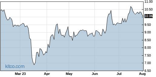 INFU 6-Month Chart
