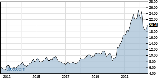 INFY 10-Year Chart