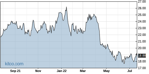 INFY 1-Year Chart