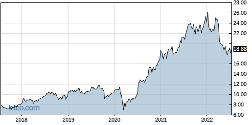INFY 5-Year Chart