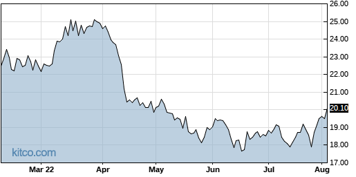 INFY 6-Month Chart