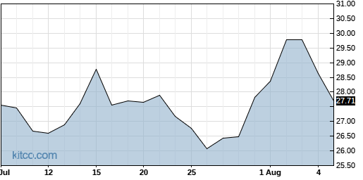 INGN 1-Month Chart
