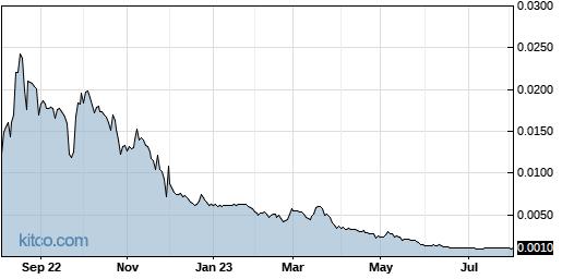 INND 1-Year Chart