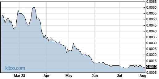 INND 6-Month Chart