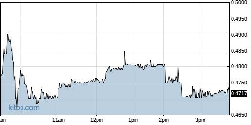 INO 1-Day Chart