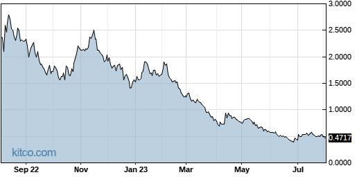 INO 1-Year Chart