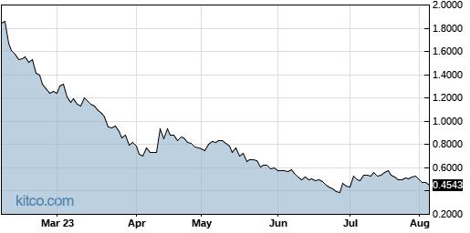 INO 6-Month Chart
