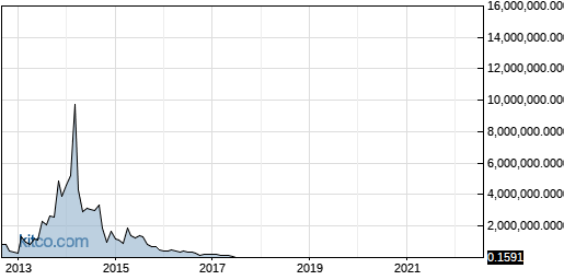 INPX 10-Year Chart