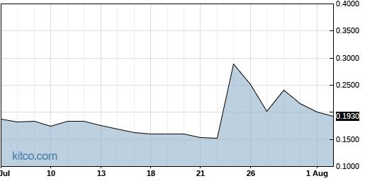 INPX 1-Month Chart