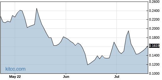 INPX 3-Month Chart