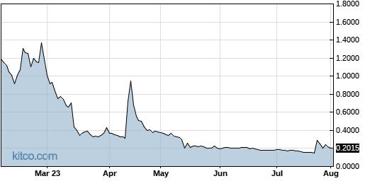 INPX 6-Month Chart