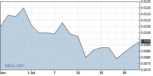 INQD 1-Month Chart