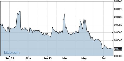 INQD 1-Year Chart