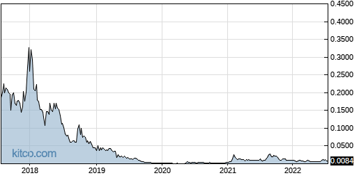 INQD 5-Year Chart