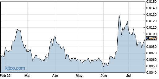 INQD 6-Month Chart
