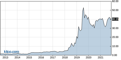 INS 10-Year Chart
