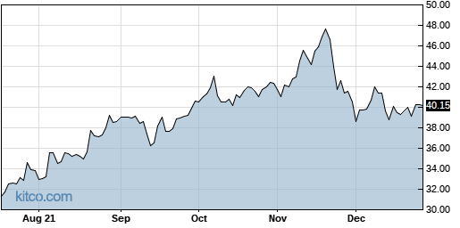 INS 1-Year Chart