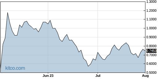 INSG 3-Month Chart