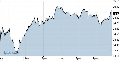 INTC 1-Day Chart
