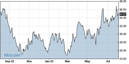 INTC 1-Year Chart