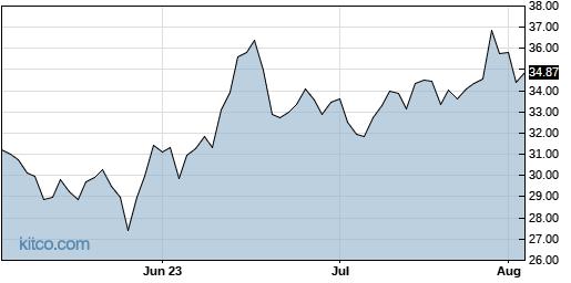 INTC 3-Month Chart