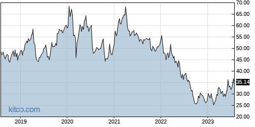 INTC 5-Year Chart
