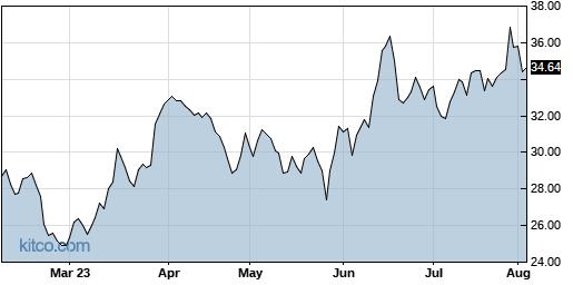 INTC 6-Month Chart