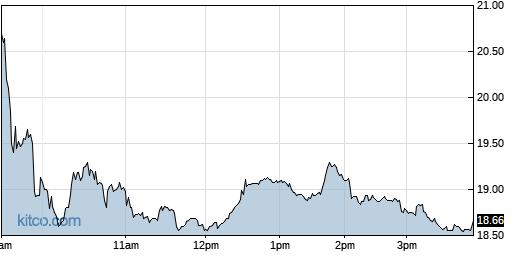 INTT 1-Day Chart