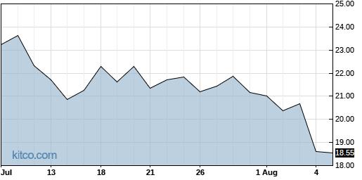 INTT 1-Month Chart