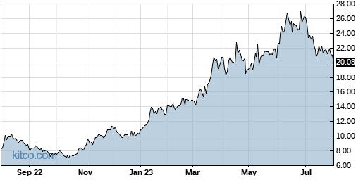 INTT 1-Year Chart