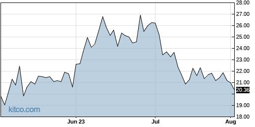 INTT 3-Month Chart