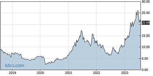 INTT 5-Year Chart