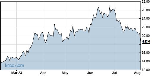 INTT 6-Month Chart