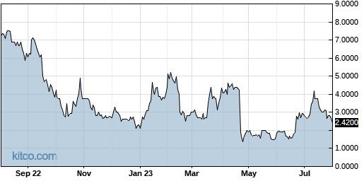 INTV 1-Year Chart