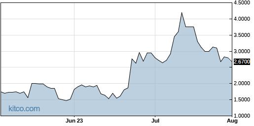 INTV 3-Month Chart