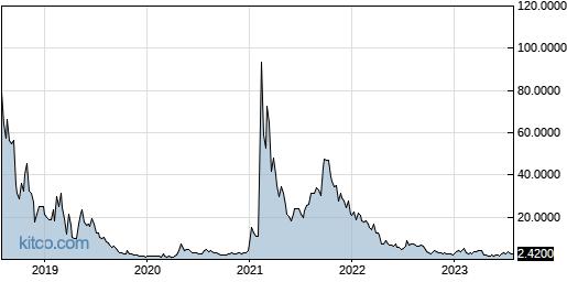 INTV 5-Year Chart